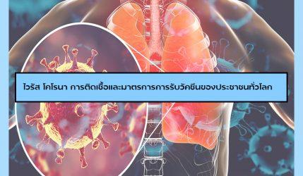 ไวรัส โคโรนาการติดเชื้อและมาตรการการรับวัคซีนของประชาชนทั่วโลก